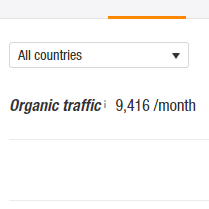 9000 Organic Clicks Per Month