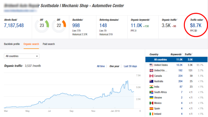 Auto Repair SEO Case Study