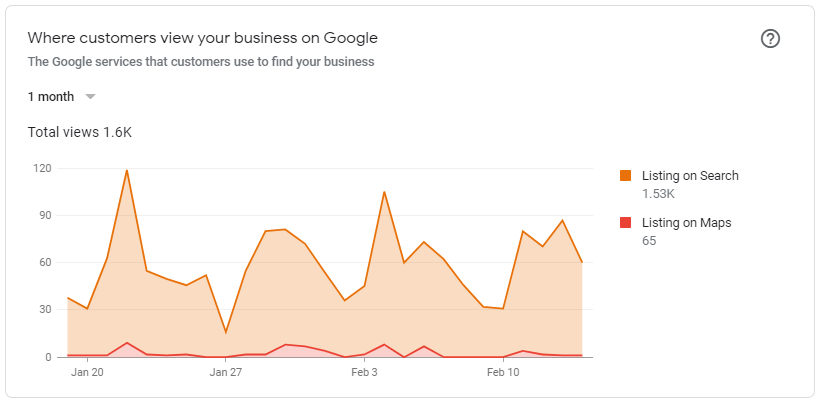 Increased Impressions For Roofing SEO Client