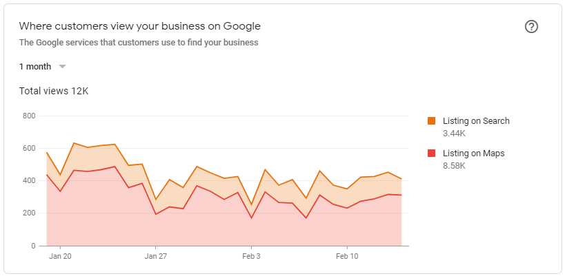 Increased Map & Organic Impressions On Google