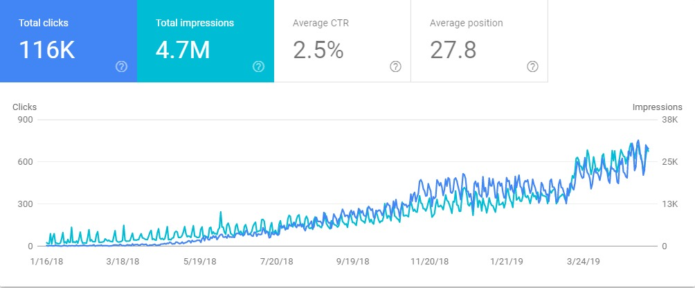 SEO Increases In Google Search Console