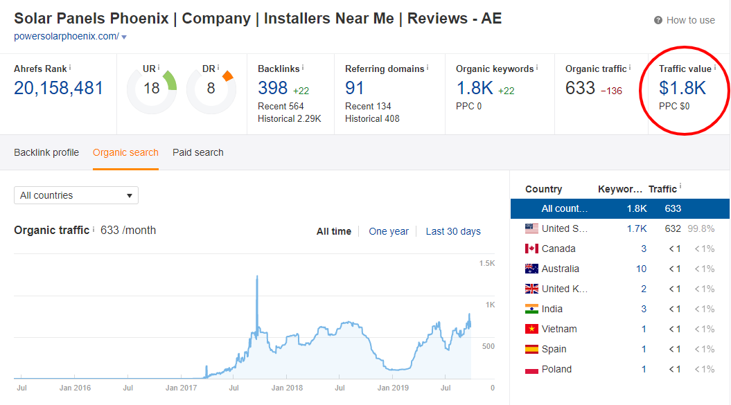 Solar Company Organic Traffic Increases Through SEO Services