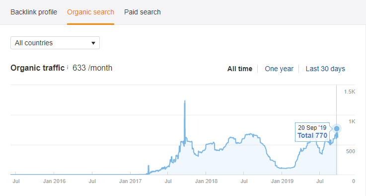 Solar Company Organic Traffic Increases Through SEO